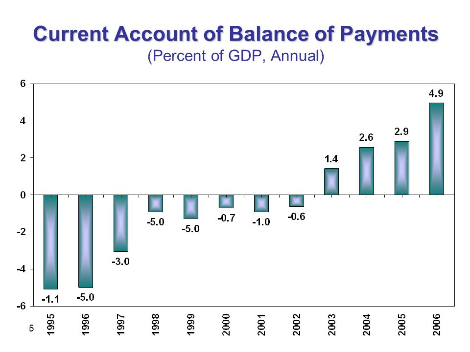 5 Current Account of Balance of Payments Current Account of Balance of Payments (Percent of GDP, Annual)