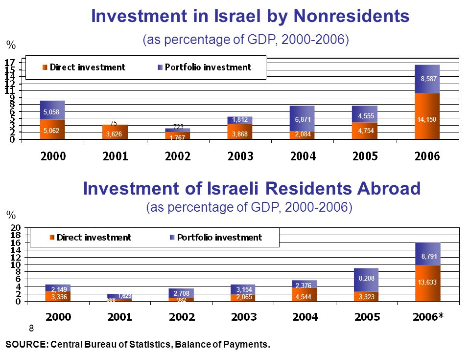 8 Investment in Israel by Nonresidents (as percentage of GDP, 2000-2006) Investment of Israeli Residents Abroad (as percentage of GDP, 2000-2006) SOURCE: Central Bureau of Statistics, Balance of Payments.