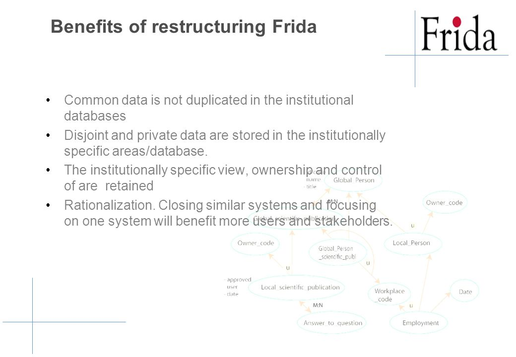 Benefits of restructuring Frida Common data is not duplicated in the institutional databases Disjoint and private data are stored in the institutionally specific areas/database.