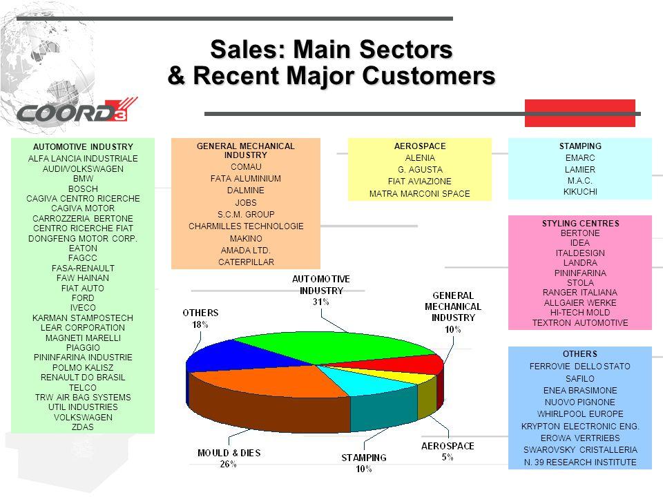Sales: Main Sectors & Recent Major Customers AUTOMOTIVE INDUSTRY ALFA LANCIA INDUSTRIALE AUDI/VOLKSWAGEN BMW BOSCH CAGIVA CENTRO RICERCHE CAGIVA MOTOR CARROZZERIA BERTONE CENTRO RICERCHE FIAT DONGFENG MOTOR CORP.