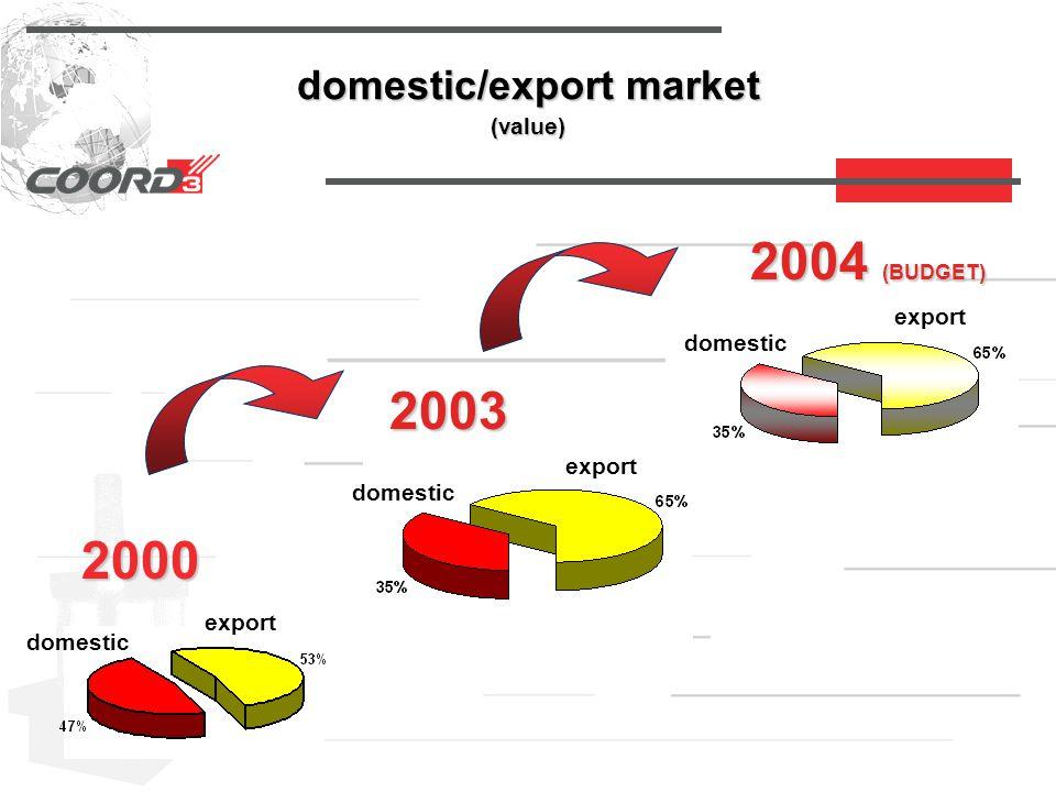 domestic/export market (value) 2000 domestic export 2003 domestic export 2004 (BUDGET) domestic export