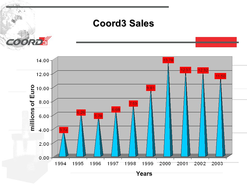 Coord3 Sales Years millions of Euro