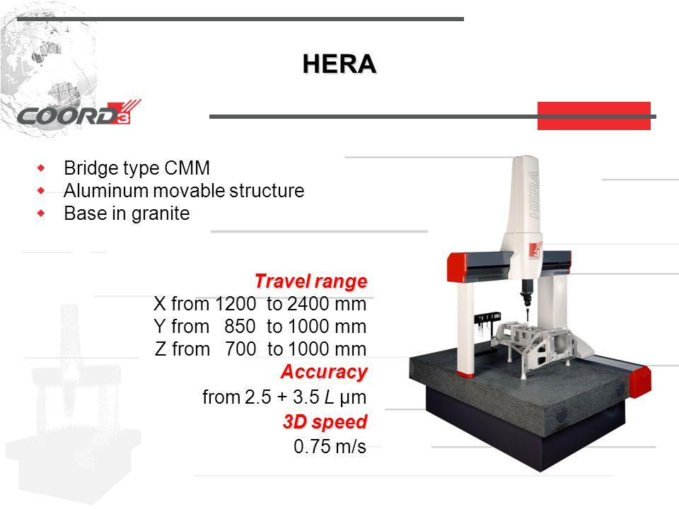 HERA  Bridge type CMM  Aluminum movable structure  Base in granite Travel range Travel range X from 1200 to 2400 mm Y from 850 to 1000 mm Z from 700 to 1000 mm Accuracy Accuracy from 2.5 + 3.5 L µm 3D speed 3D speed 0.75 m/s