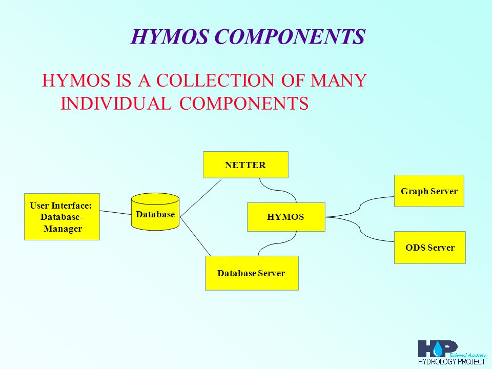 HYMOS COMPONENTS HYMOS USER INTERFACE –SELECTION OF A DATABASE –SPECIAL FUNCTIONS FOR 'ADMINISTRATOR': *USER MANAGER *GROUP MANAGER *DATABASE MANAGER