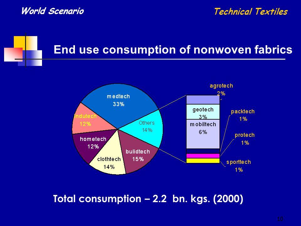10 End use consumption of nonwoven fabrics World Scenario Technical Textiles Total consumption – 2.2 bn.