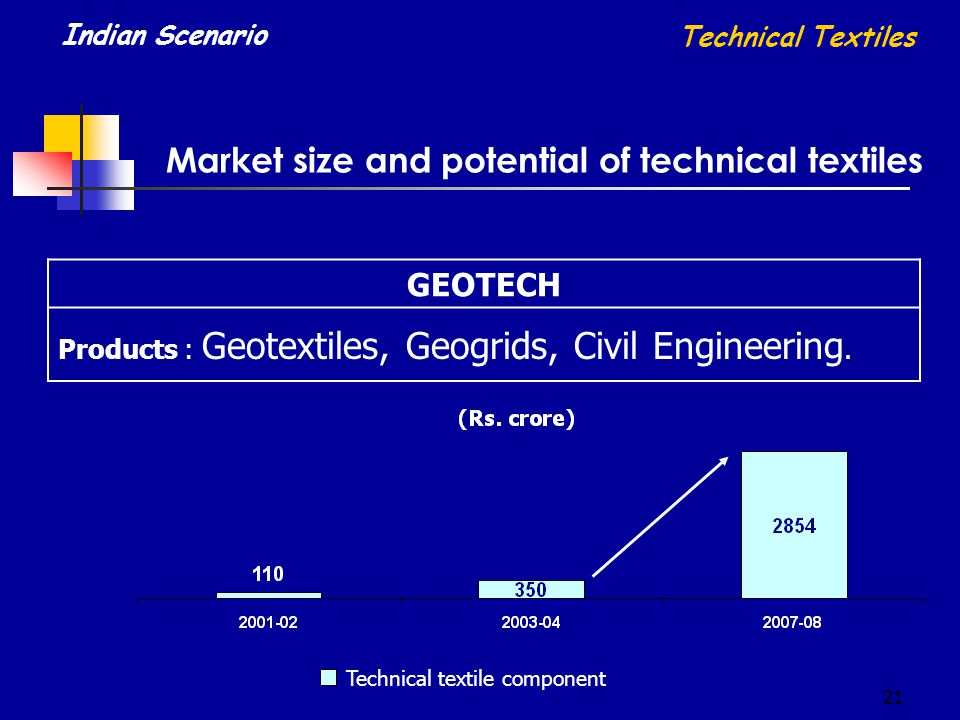 21 Market size and potential of technical textiles GEOTECH Products : Geotextiles, Geogrids, Civil Engineering. Technical Textiles Indian Scenario Tec