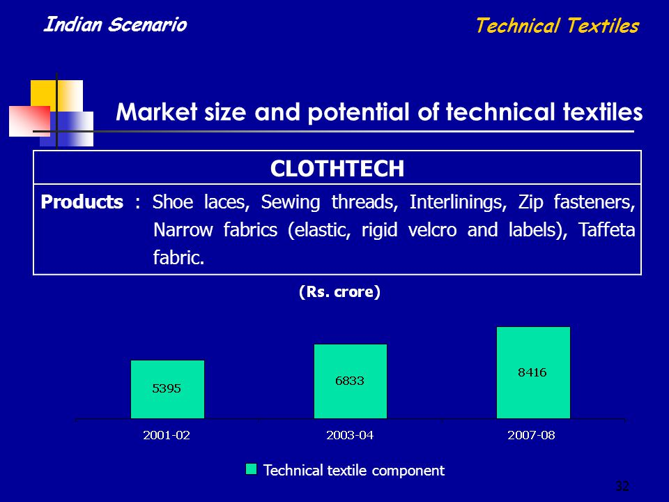 32 CLOTHTECH Products : Shoe laces, Sewing threads, Interlinings, Zip fasteners, Narrow fabrics (elastic, rigid velcro and labels), Taffeta fabric. Te