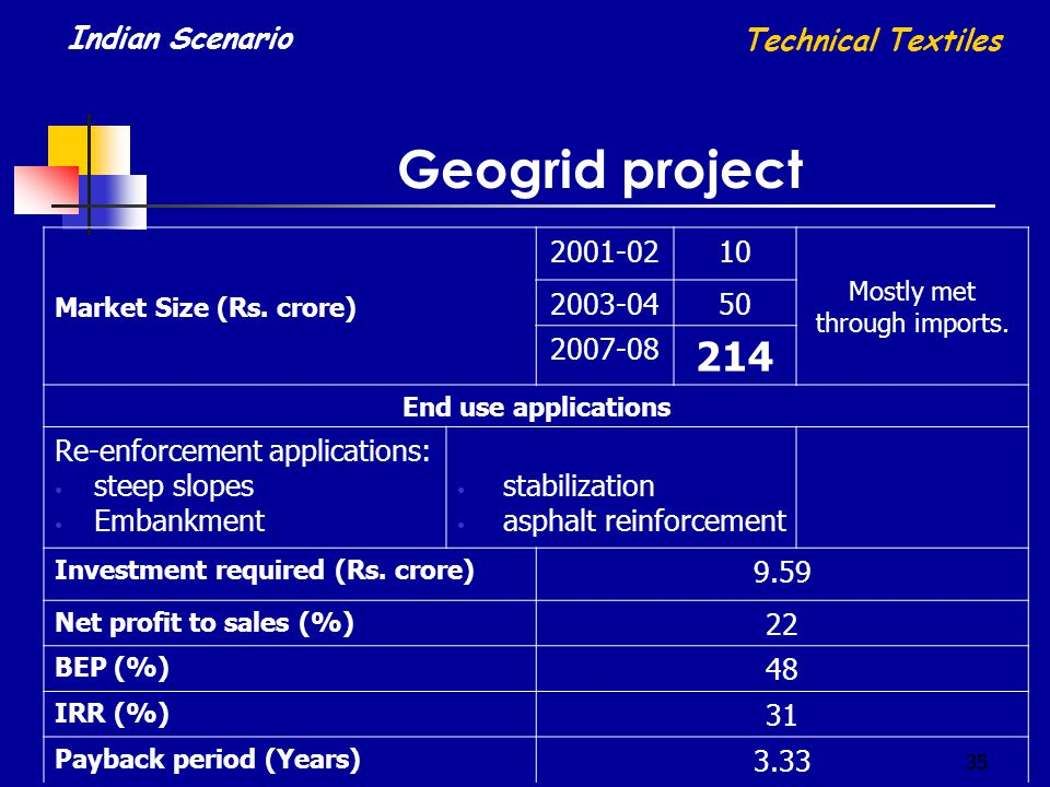 35 Geogrid project Market Size (Rs. crore) 2001-0210 Mostly met through imports. 2003-0450 2007-08 214 End use applications Re-enforcement application