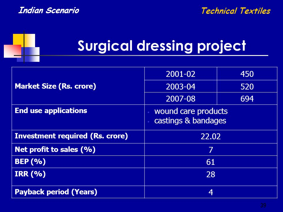 39 Surgical dressing project Market Size (Rs. crore) 2001-02450 2003-04520 2007-08694 End use applications wound care products castings & bandages Inv