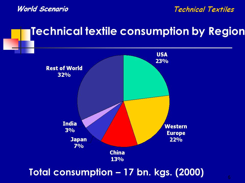 7 Fiber consumption in Technical Textiles World Scenario Technical Textiles * - Others include specialised fibres & yarns / high performance fibres /yarn.