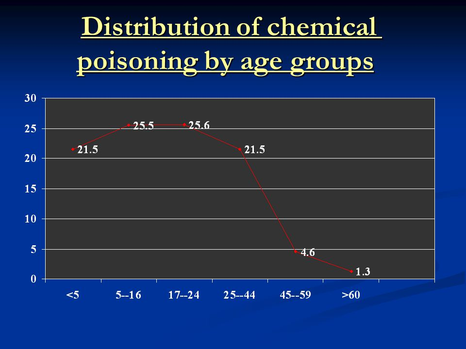 Distribution of chemical poisoning by age groups