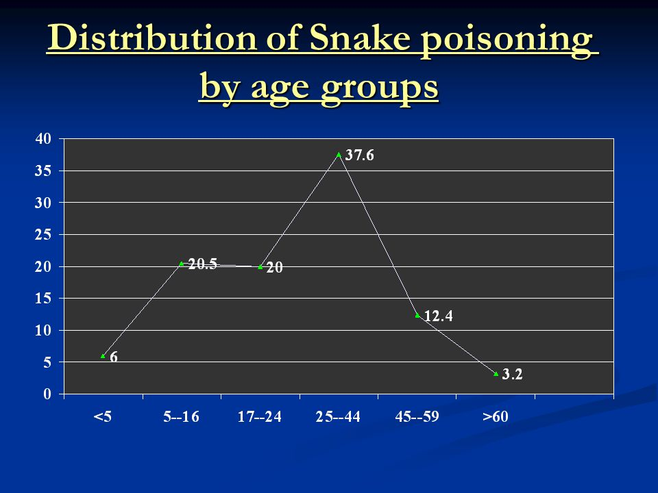 Distribution of Snake poisoning by age groups