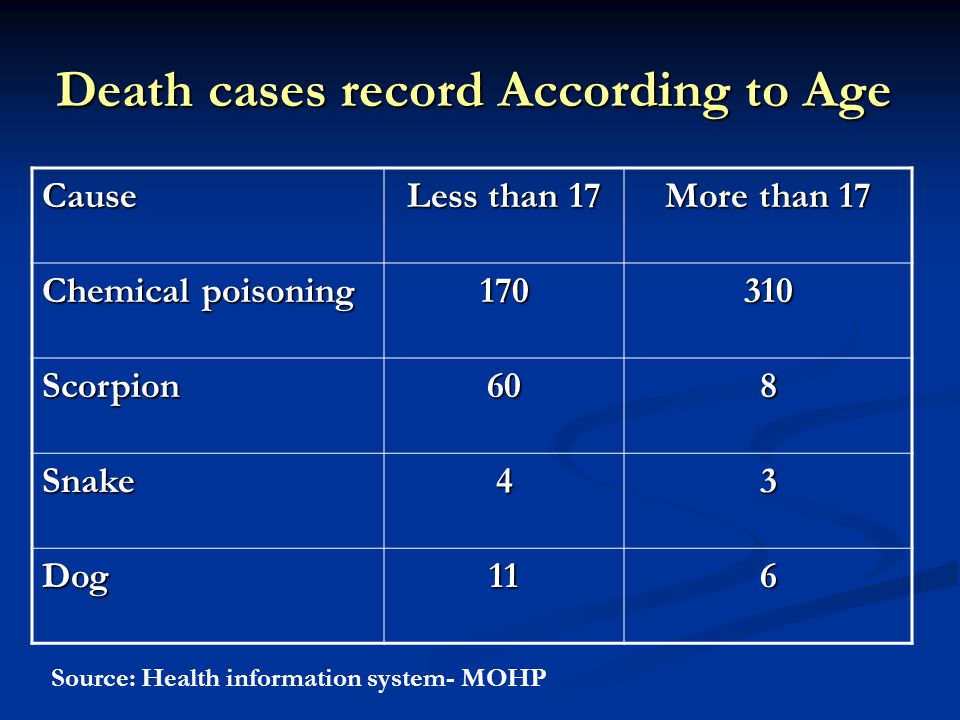 Death cases record According to Age More than 17 Less than 17 Cause 310170 Chemical poisoning 860Scorpion 34Snake 611Dog Source: Health information system- MOHP