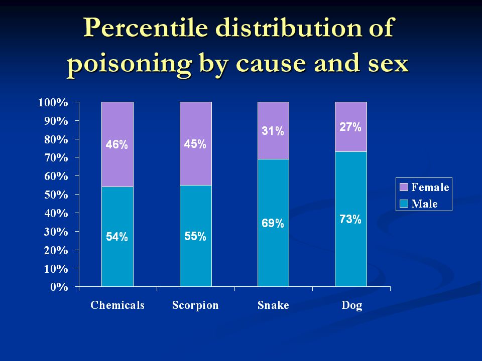 Percentile distribution of poisoning by cause and sex