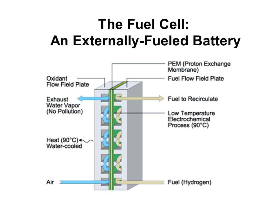 The Fuel Cell: An Externally-Fueled Battery