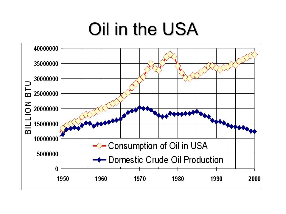 Oil in the USA