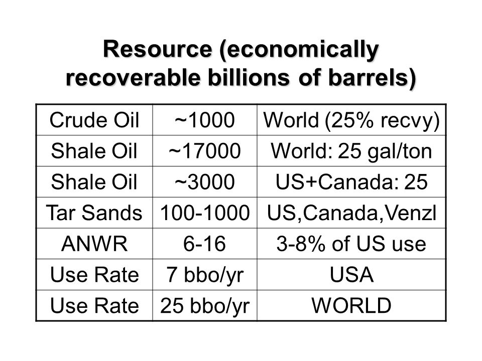 Resource (economically recoverable billions of barrels) Crude Oil~1000World (25% recvy) Shale Oil~17000World: 25 gal/ton Shale Oil~3000US+Canada: 25 Tar Sands100-1000US,Canada,Venzl ANWR6-163-8% of US use Use Rate7 bbo/yrUSA Use Rate25 bbo/yrWORLD