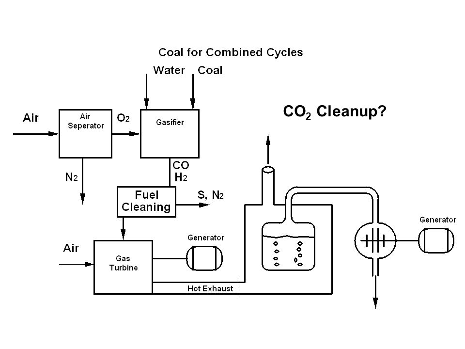 CO 2 Cleanup?