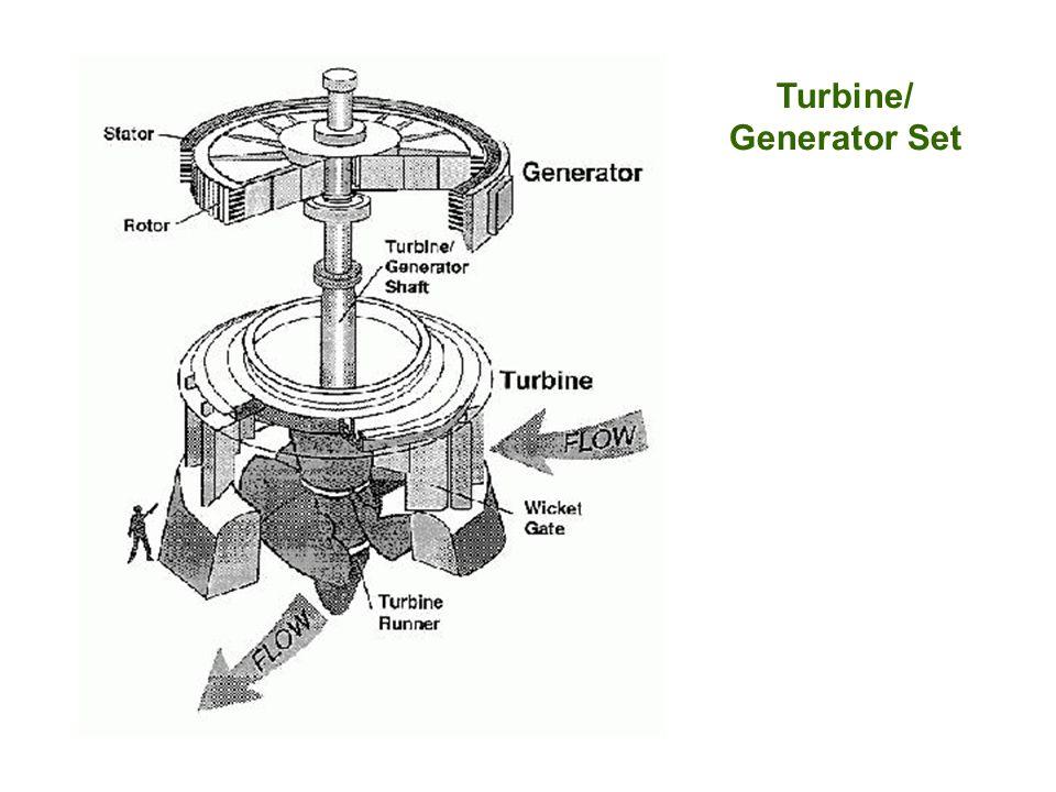Turbine/ Generator Set