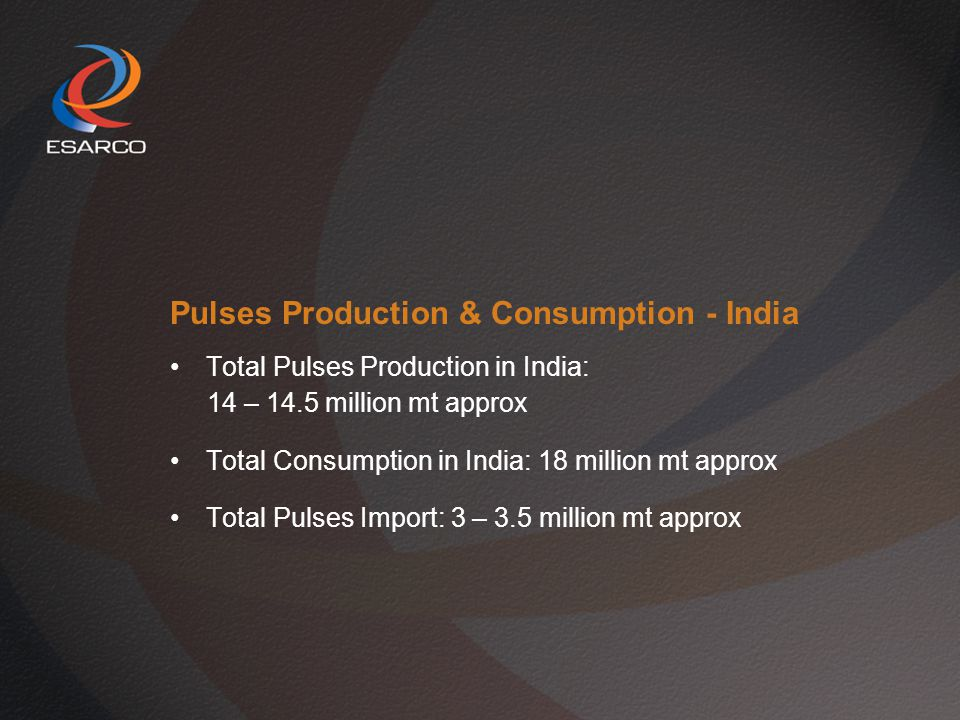 Pulses Production & Consumption - India Total Pulses Production in India: 14 – 14.5 million mt approx Total Consumption in India: 18 million mt approx Total Pulses Import: 3 – 3.5 million mt approx