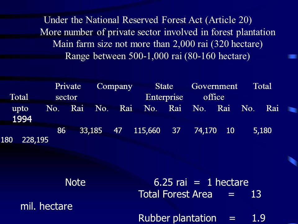 Under the National Reserved Forest Act (Article 20) More number of private sector involved in forest plantation Main farm size not more than 2,000 rai (320 hectare) Range between 500-1,000 rai (80-160 hectare) Private Company State Government Total Total sector Enterprise office upto No.
