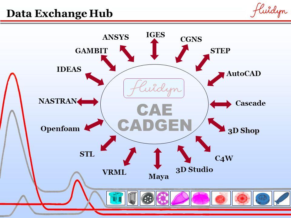 Data Exchange Hub CAE CADGEN GAMBIT AutoCAD STL STEP IGES NASTRAN IDEAS Cascade ANSYS 3D Shop 3D Studio Maya VRML Openfoam CGNS C4W