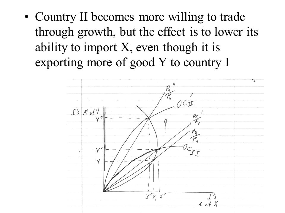 Country II becomes more willing to trade through growth, but the effect is to lower its ability to import X, even though it is exporting more of good