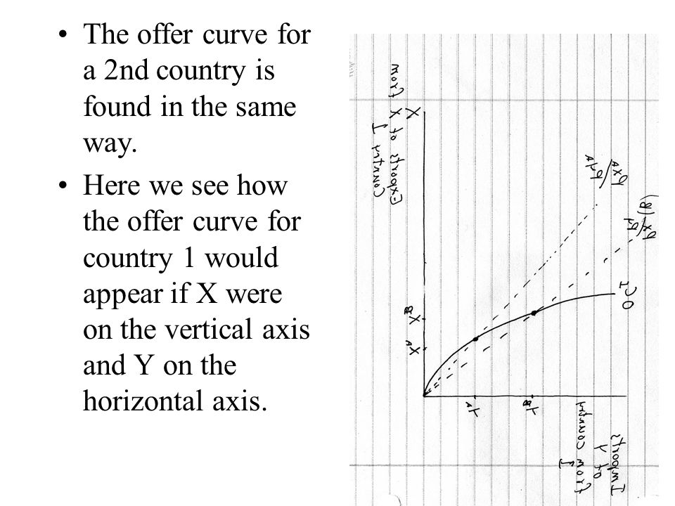 The offer curve for a 2nd country is found in the same way. Here we see how the offer curve for country 1 would appear if X were on the vertical axis