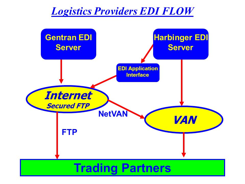 Logistics Providers EDI FLOW Internet Secured FTP VAN Gentran EDI Server Trading Partners Harbinger EDI Server EDI Application Interface NetVAN FTP