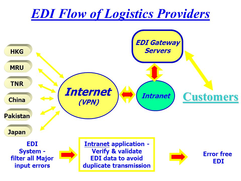EDI Flow of Logistics Providers HKG MRU TNR China Pakistan Japan Internet (VPN) Intranet EDI Gateway Servers EDI System - filter all Major input errors Intranet application - Verify & validate EDI data to avoid duplicate transmission Error free EDI Customers