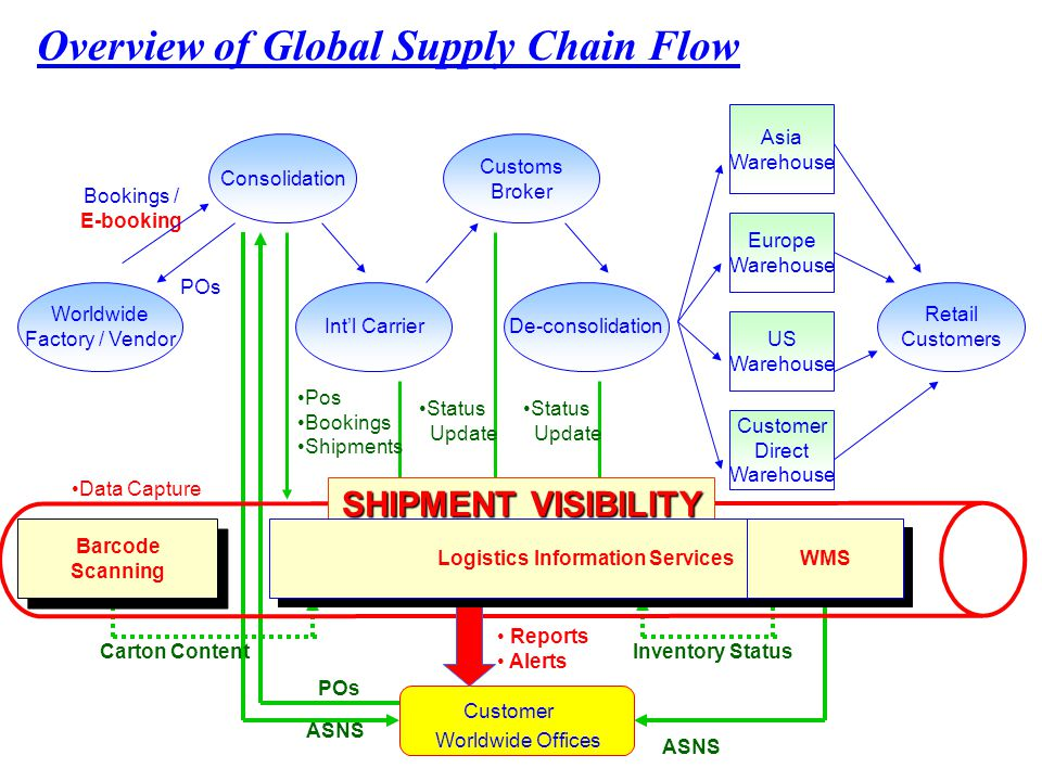 Overview of Global Supply Chain Flow POs Consolidation Bookings / E-booking Customs Broker Worldwide Factory / Vendor Int'l CarrierDe-consolidation Asia Warehouse Europe Warehouse US Warehouse Customer Direct Warehouse Retail Customers Customer Worldwide Offices Pos Bookings Shipments Status Update Status Update ASNS POs Carton ContentInventory Status SHIPMENT VISIBILITY Reports Alerts Barcode Scanning Barcode Scanning Logistics Information Services Data Capture WMS