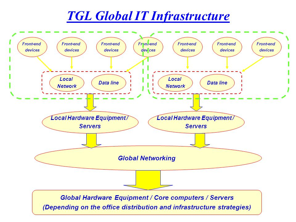 TGL Global IT Infrastructure Global Hardware Equipment / Core computers / Servers (Depending on the office distribution and infrastructure strategies) Global Networking Local Hardware Equipment / Servers Local Hardware Equipment / Servers Local Network Data line Local Network Data line Front-end devices Front-end devices Front-end devices Front-end devices Front-end devices Front-end devices Front-end devices