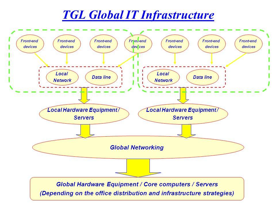 TGL EDI Service
