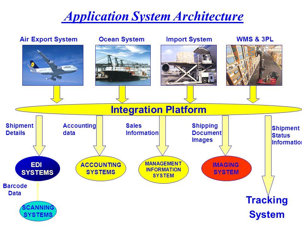 Logistics Providers EDI FLOW Internet Secured FTP VAN Gentran EDI Server Trading Partners Harbinger EDI Server EDI Application Interface NetVAN FTP