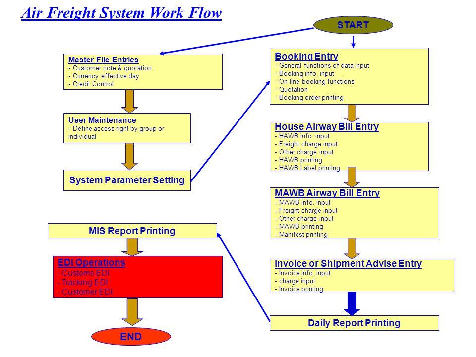 EDI Flow of Logistics Providers HKG MRU TNR China Pakistan Japan Internet (VPN) Intranet EDI Gateway Servers EDI System - filter all Major input errors Intranet application - Verify & validate EDI data to avoid duplicate transmission Error free EDI Customers