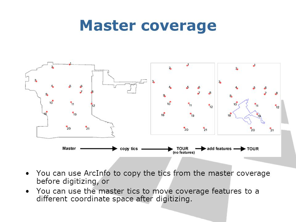 Master coverage You can use ArcInfo to copy the tics from the master coverage before digitizing, or You can use the master tics to move coverage featu