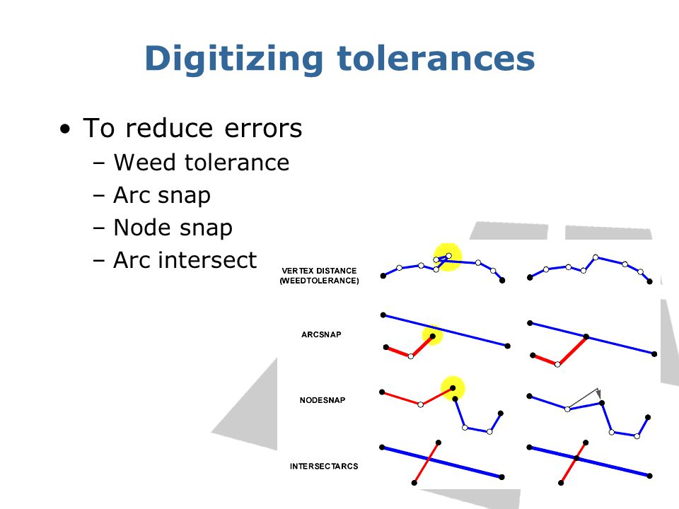 Digitizing tolerances To reduce errors –Weed tolerance –Arc snap –Node snap –Arc intersect