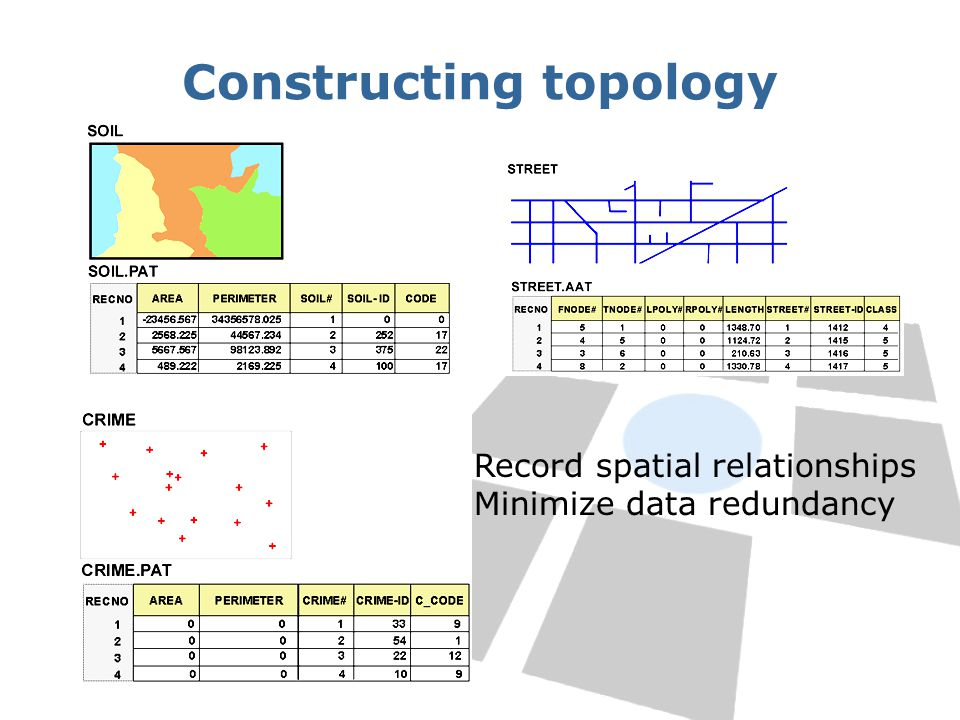 Constructing topology Record spatial relationships Minimize data redundancy