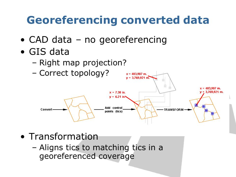 Georeferencing converted data CAD data – no georeferencing GIS data –Right map projection.