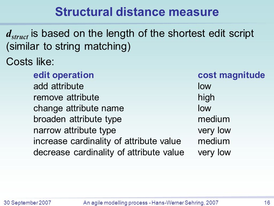 30 September 2007An agile modelling process - Hans-Werner Sehring, 200716 Structural distance measure d struct is based on the length of the shortest edit script (similar to string matching) Costs like: edit operationcost magnitude add attributelow remove attributehigh change attribute namelow broaden attribute typemedium narrow attribute typevery low increase cardinality of attribute valuemedium decrease cardinality of attribute valuevery low
