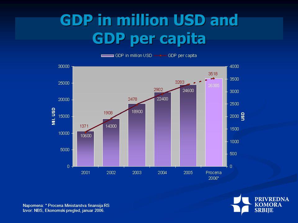 GDP in million USD and GDP per capita Napomena: * Procena Ministarstva finansija RS Izvor: NBS, Ekonomski pregled, januar 2006.