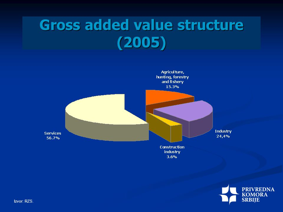 Gross added value structure (2005) Izvor: RZS.