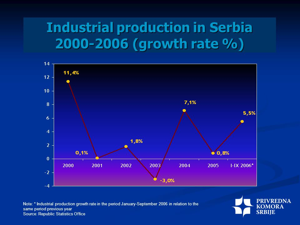 Industrial production in Serbia 2000-2006 (growth rate %) Note: * Industrial production growth rate in the period January-September 2006 in relation to the same period previous year Source: Republic Statistics Office