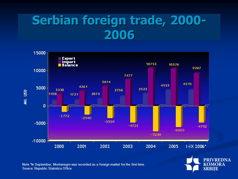 Serbian foreign trade, 2000- 2006 Note *In September, Montenegro was recorded as a foreign market for the first time.