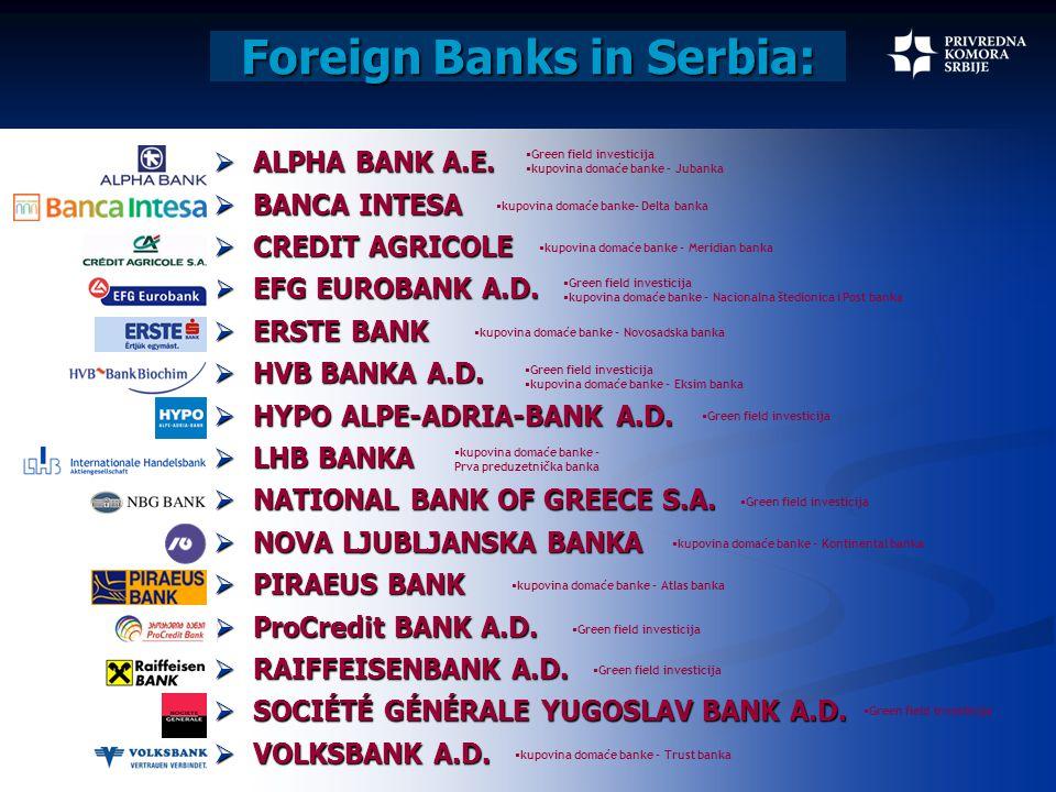 Foreign Banks in Serbia:  ALPHA BANK A.E.  BANCA INTESA  CREDIT AGRICOLE  EFG EUROBANK A.D.  ERSTE BANK  HVB BANKA A.D.  HYPO ALPE-ADRIA-BANK A
