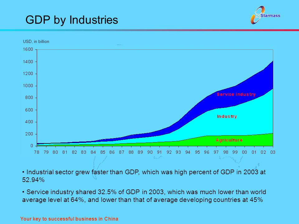 Your key to successful business in China GDP by Industries Industrial sector grew faster than GDP, which was high percent of GDP in 2003 at 52.94% Ser