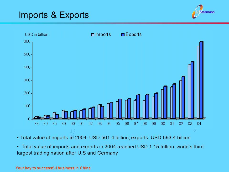 Your key to successful business in China Imports & Exports Total value of imports in 2004: USD 561.4 billion; exports: USD 593.4 billion Total value o