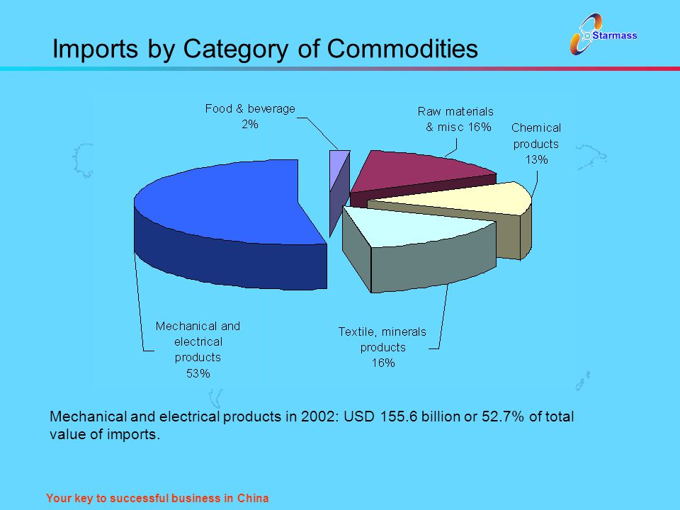 Your key to successful business in China Imports by Category of Commodities Mechanical and electrical products in 2002: USD 155.6 billion or 52.7% of