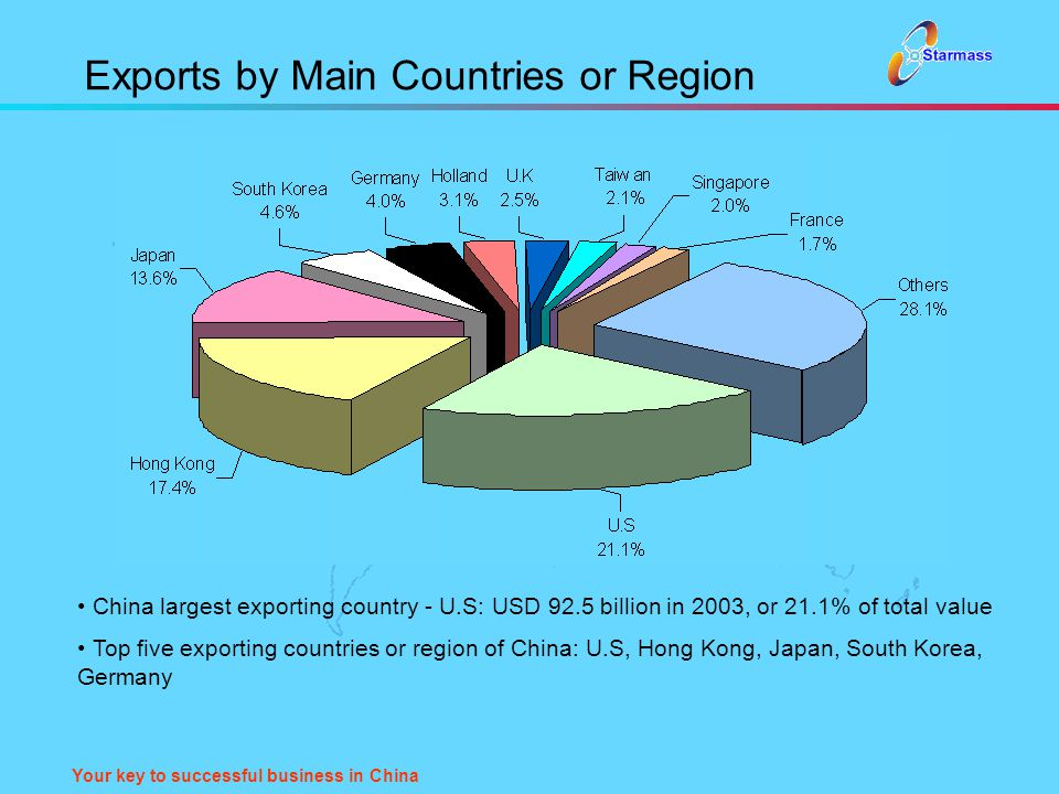 Your key to successful business in China Exports by Main Countries or Region China largest exporting country - U.S: USD 92.5 billion in 2003, or 21.1%