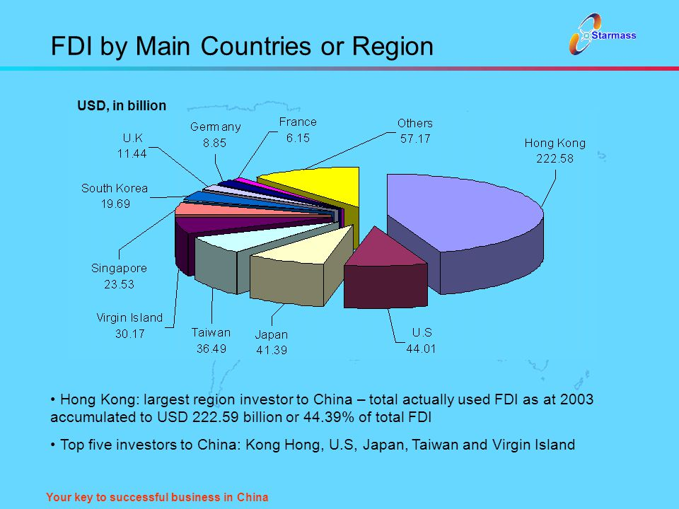 Your key to successful business in China FDI by Main Countries or Region Hong Kong: largest region investor to China – total actually used FDI as at 2